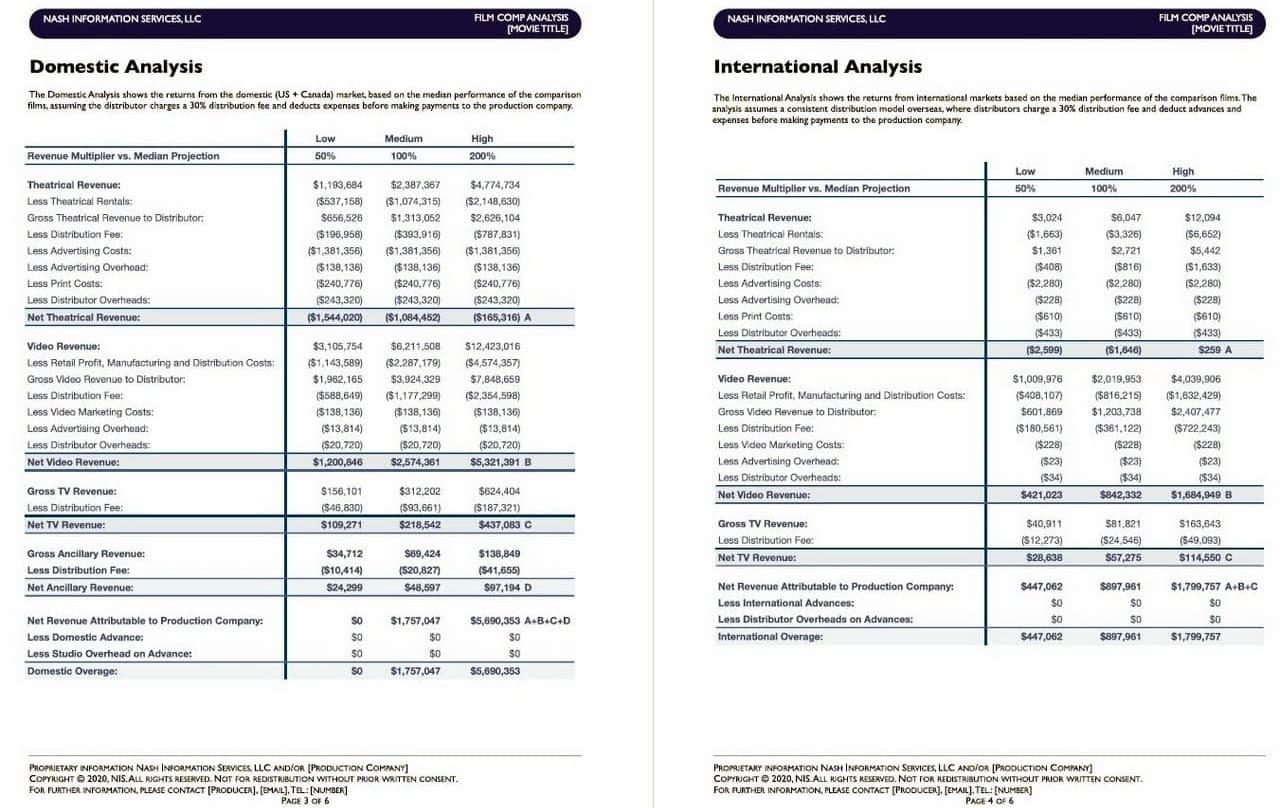 Film Revenue Projections