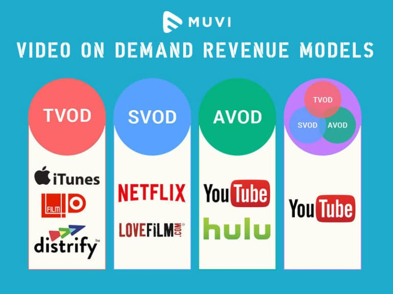 Video On Demand Revenue Models