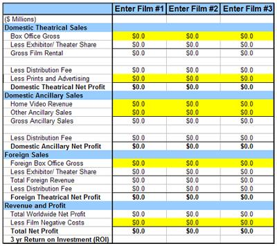 Film Financial Projections - Comparable Films